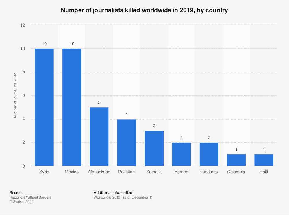 Journalists killed in 2019